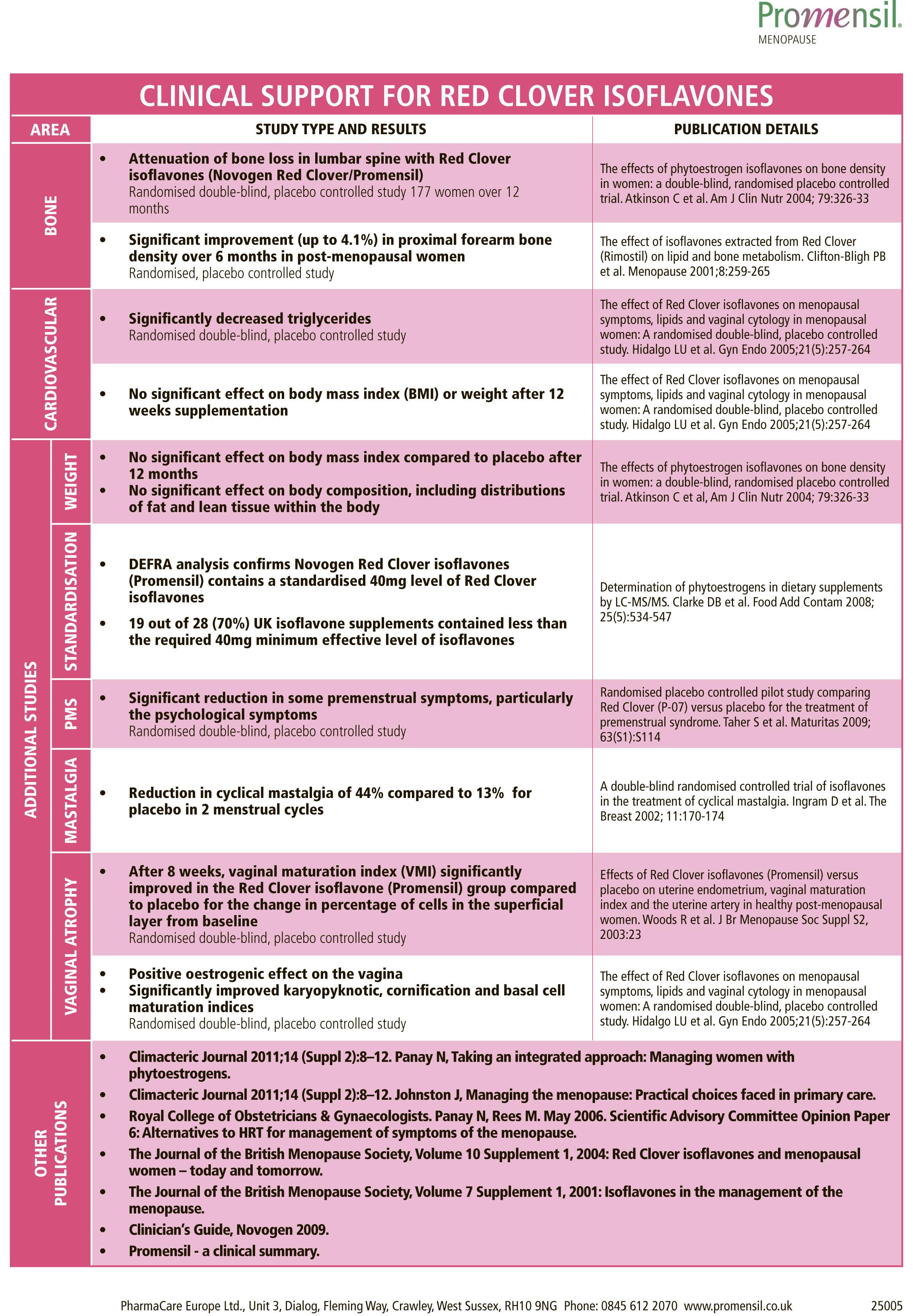 Promensil Clinical Summary-2